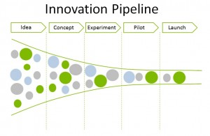 Innovation Pipeline